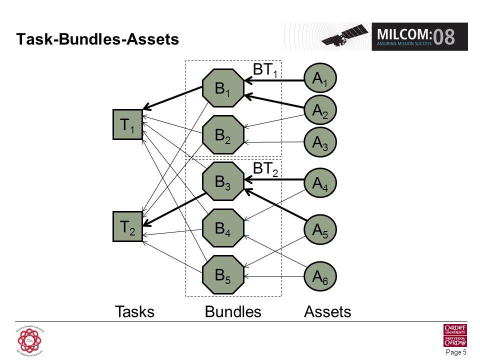 Page 5 Task-Bundles-Assets T1T1 T2T2 TasksBundlesAssets A1A1 A5A5 A6A6 A4A4 A2A2 A3A3 B1B1 B4B4 B2B2 B3B3 B5B5 BT 1 BT 2