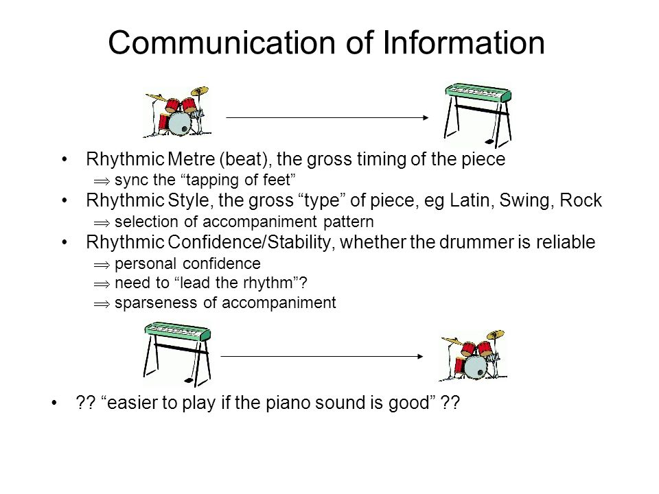 Communication of Information Rhythmic Metre (beat), the gross timing of the piece sync the tapping of feet Rhythmic Style, the gross type of piece, eg