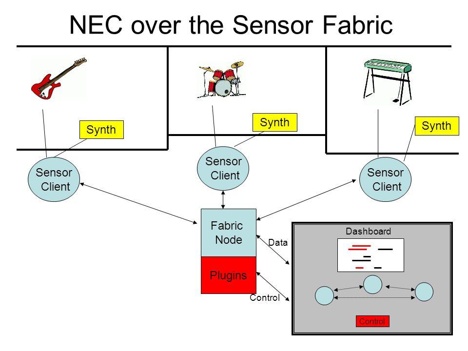 NEC over the Sensor Fabric Fabric Node Sensor Client Sensor Client Sensor Client Synth Plugins Dashboard Control Data Control