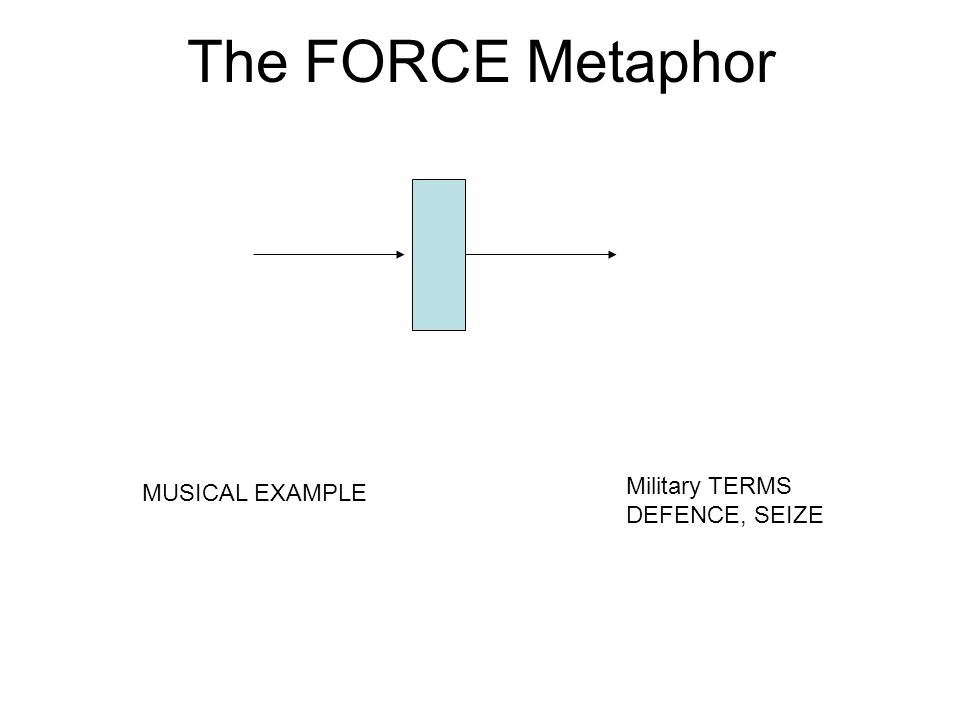 The FORCE Metaphor MUSICAL EXAMPLE Military TERMS DEFENCE, SEIZE