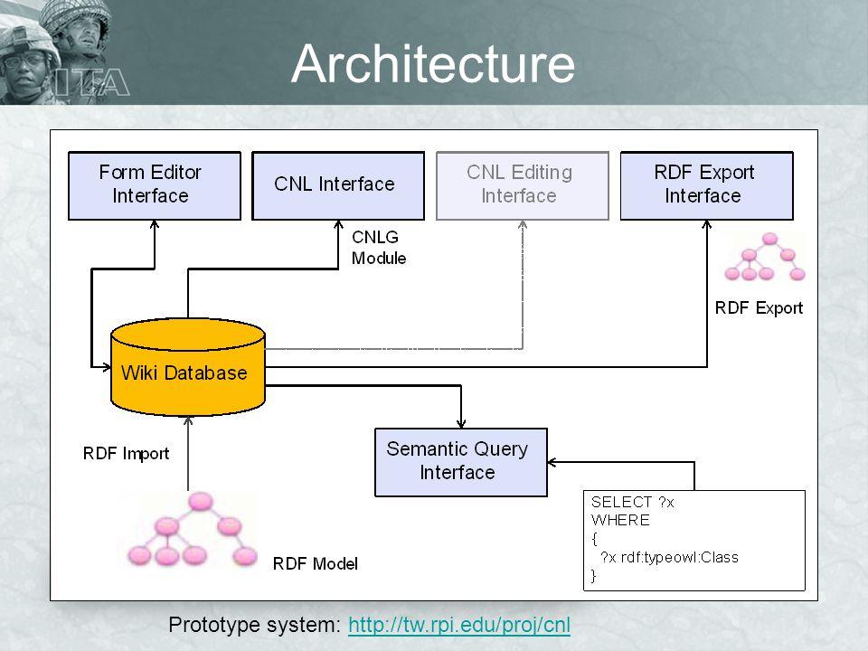 Architecture Prototype system: http://tw.rpi.edu/proj/cnlhttp://tw.rpi.edu/proj/cnl