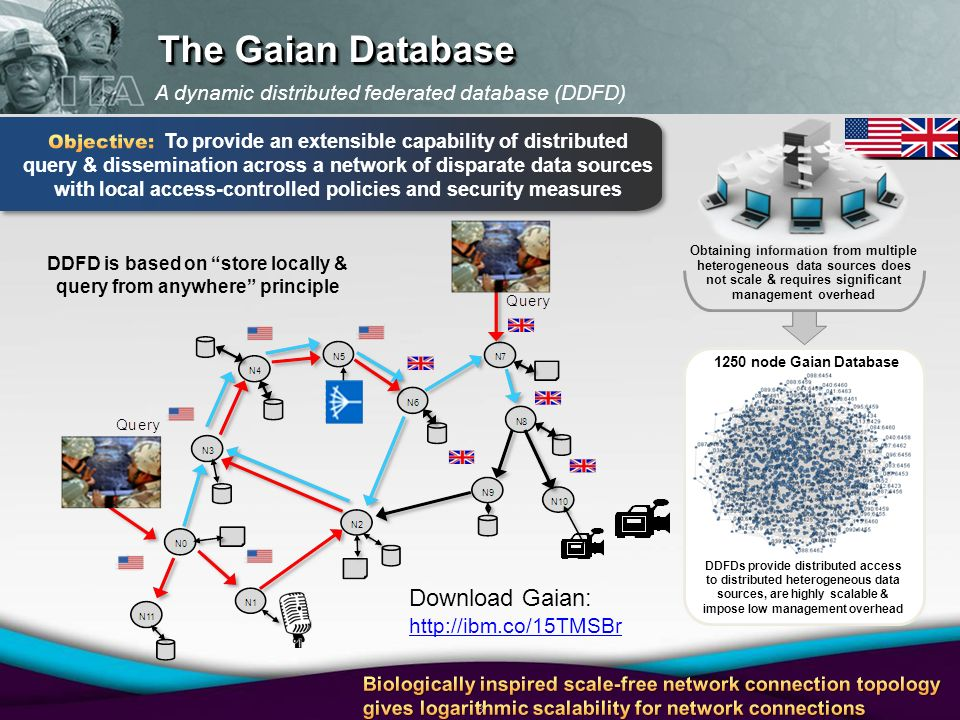 8 1250 node Gaian Database DDFDs provide distributed access to distributed heterogeneous data sources, are highly scalable & impose low management overhead Obtaining information from multiple heterogeneous data sources does not scale & requires significant management overhead DDFD is based on store locally & query from anywhere principle A dynamic distributed federated database (DDFD) The Gaian Database Download Gaian: http://ibm.co/15TMSBr http://ibm.co/15TMSBr