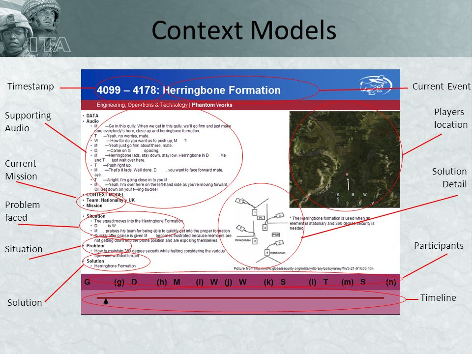 Context Models Solution Detail Current Mission Situation TimestampCurrent Event Supporting Audio Problem faced Solution Participants Timeline Players location
