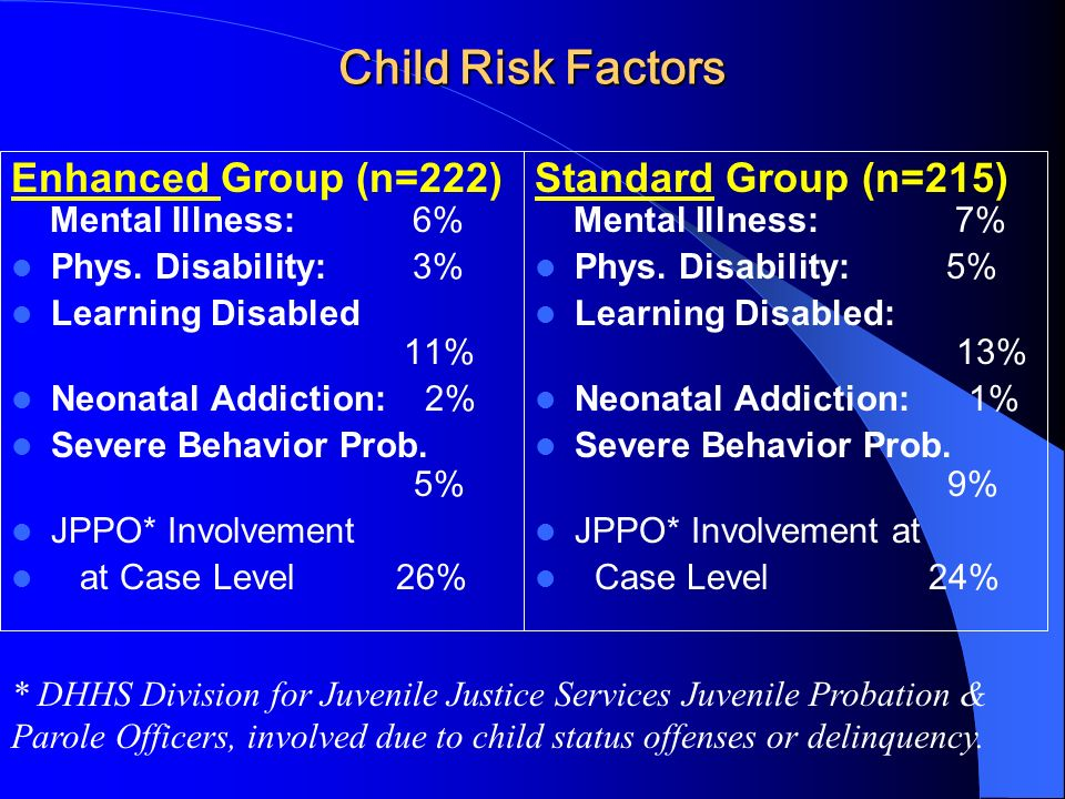 Child Risk Factors Enhanced Group (n=222) Mental Illness: 6% Phys.