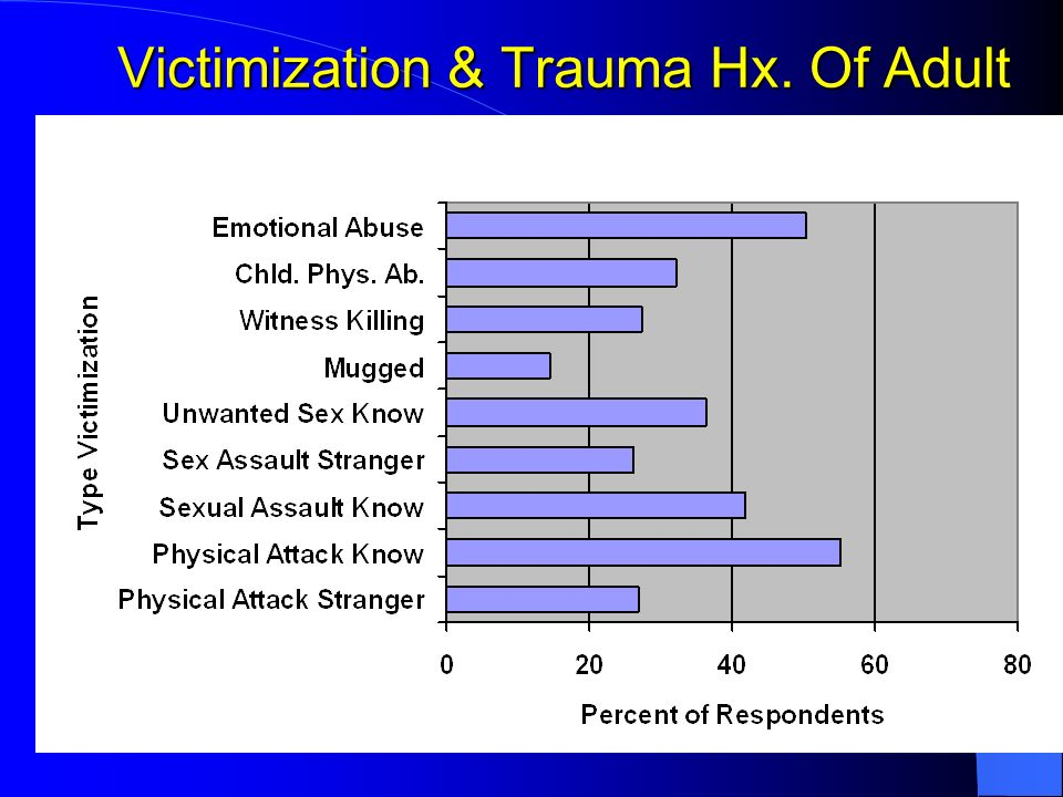 Victimization & Trauma Hx. Of Adult
