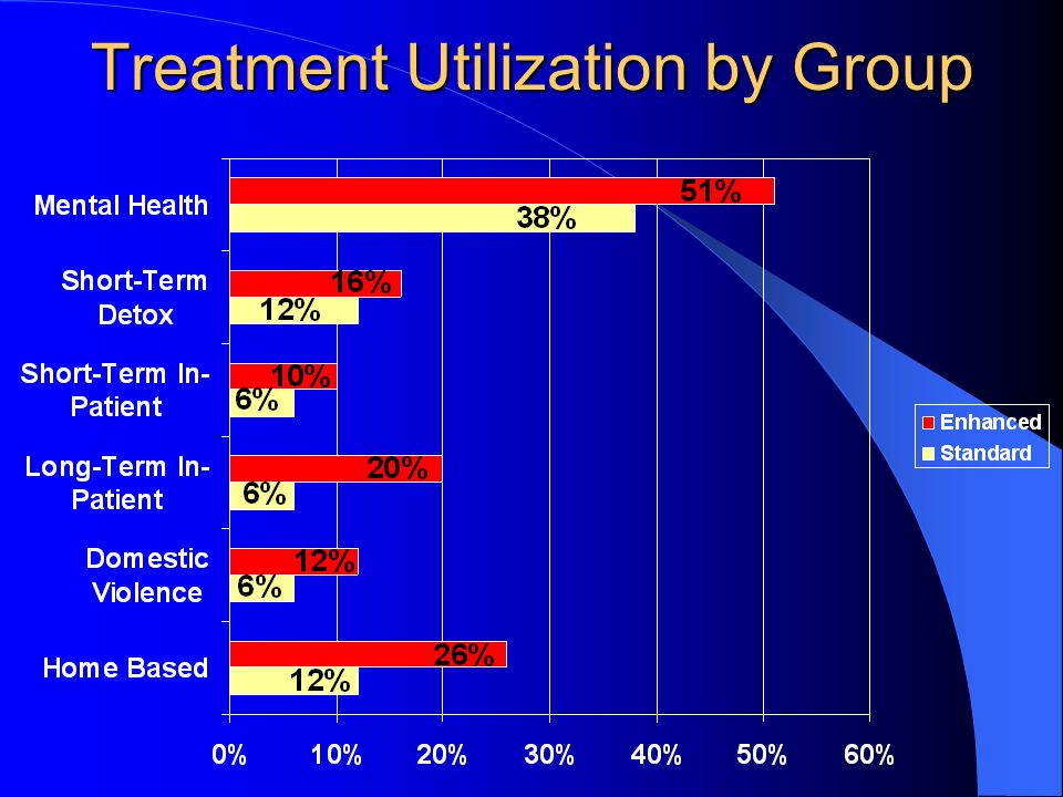 Treatment Utilization by Group
