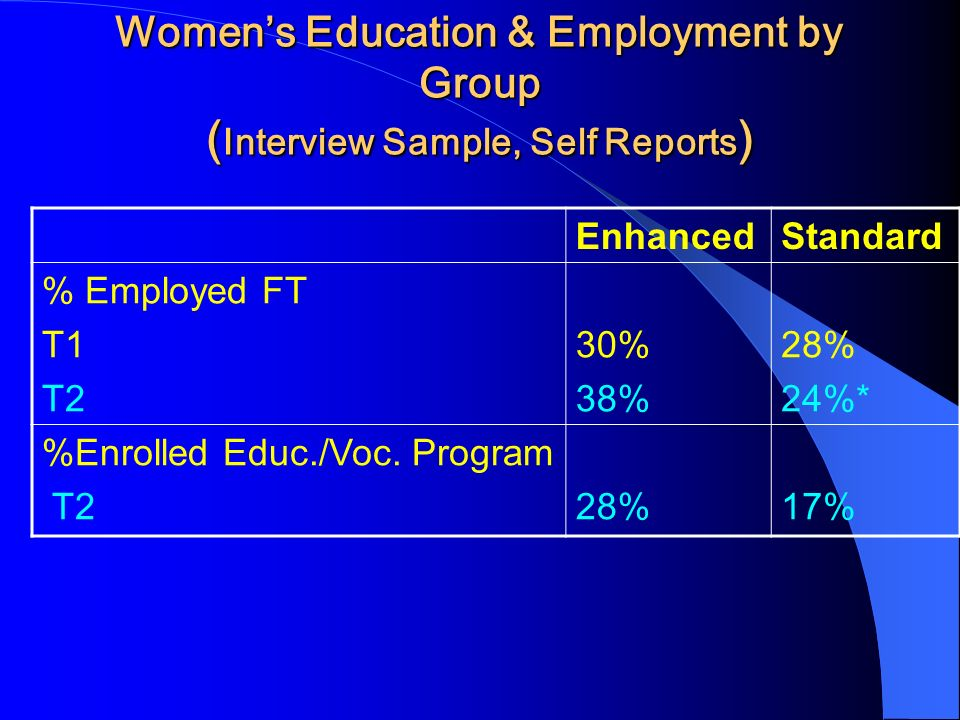 Womens Education & Employment by Group ( Interview Sample, Self Reports ) EnhancedStandard % Employed FT T1 T2 30% 38% 28% 24%* %Enrolled Educ./Voc. P