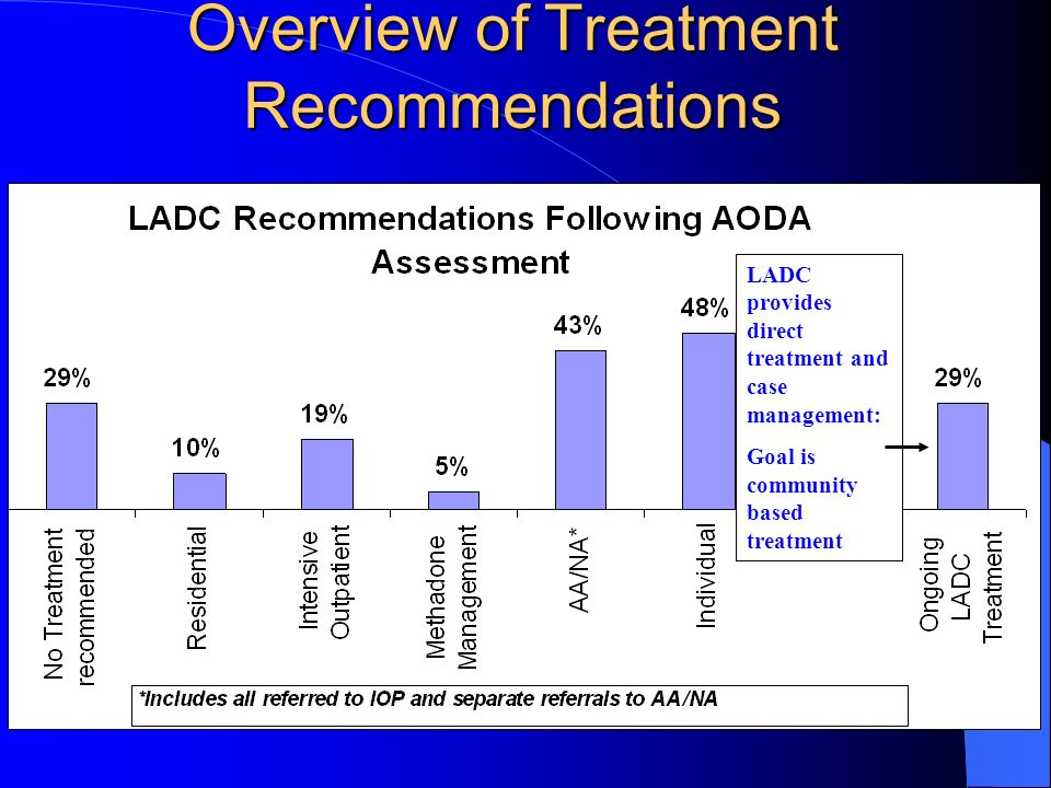 Overview of Treatment Recommendations LADC provides direct treatment and case management: Goal is community based treatment