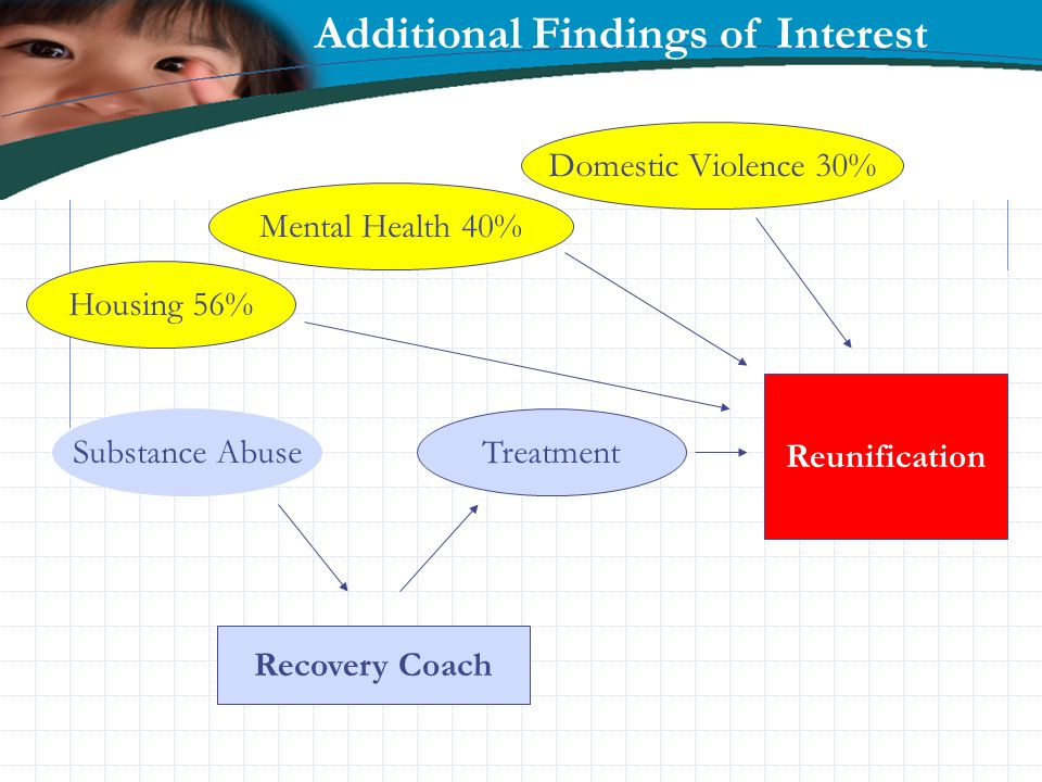 Additional Findings of Interest Substance Abuse Housing 56% Mental Health 40% Treatment Reunification Domestic Violence 30% Recovery Coach