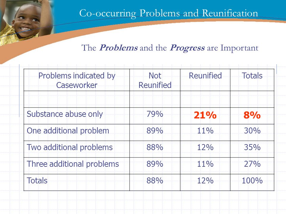 Enter page title here! Co-occurring Problems and Reunification Problems indicated by Caseworker Not Reunified ReunifiedTotals Substance abuse only79%