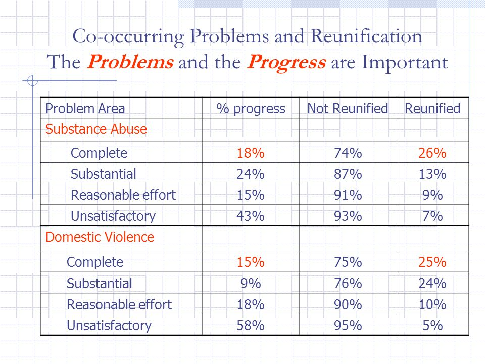 Co-occurring Problems and Reunification The Problems and the Progress are Important Problem Area% progressNot ReunifiedReunified Substance Abuse Compl