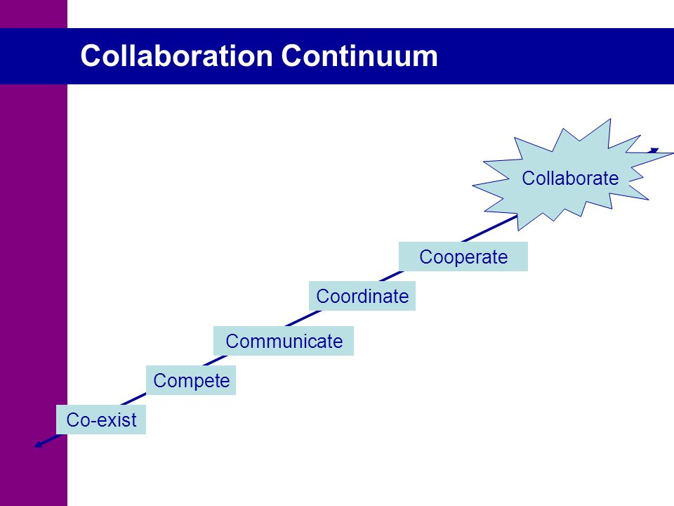 Collaboration Continuum Co-exist Compete Communicate Coordinate Cooperate Collaborate Collaboration Continuum