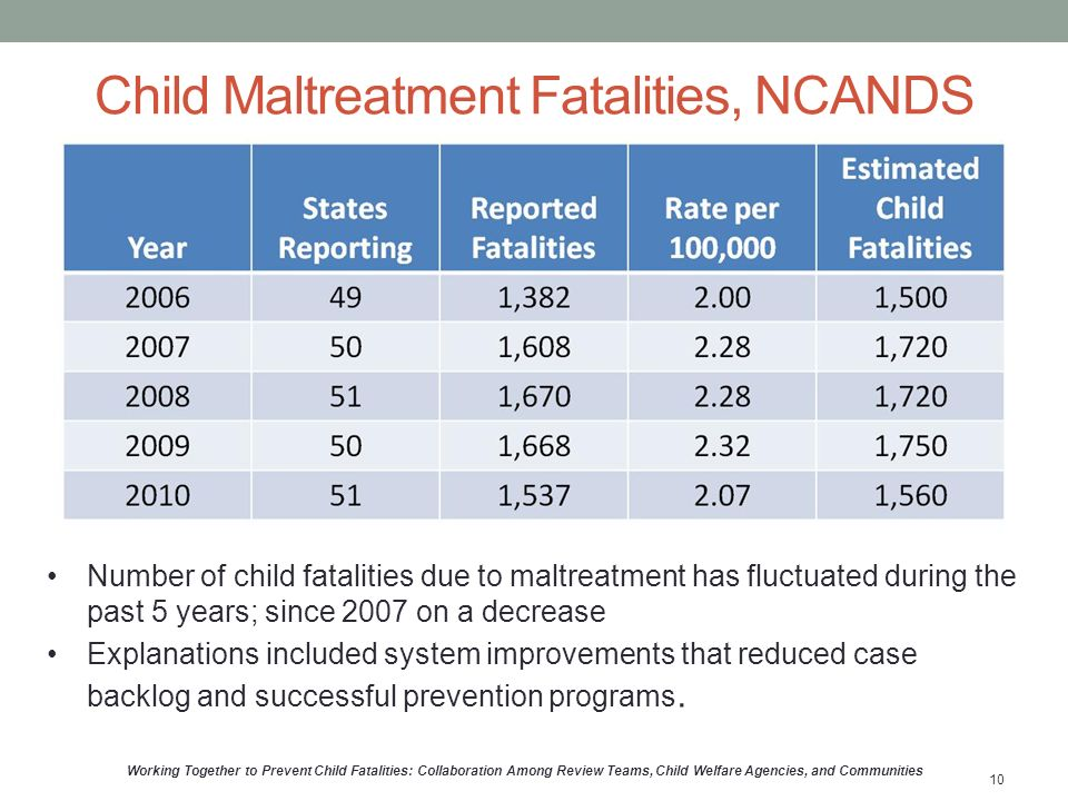 Child Maltreatment Fatalities, NCANDS Number of child fatalities due to maltreatment has fluctuated during the past 5 years; since 2007 on a decrease Explanations included system improvements that reduced case backlog and successful prevention programs.