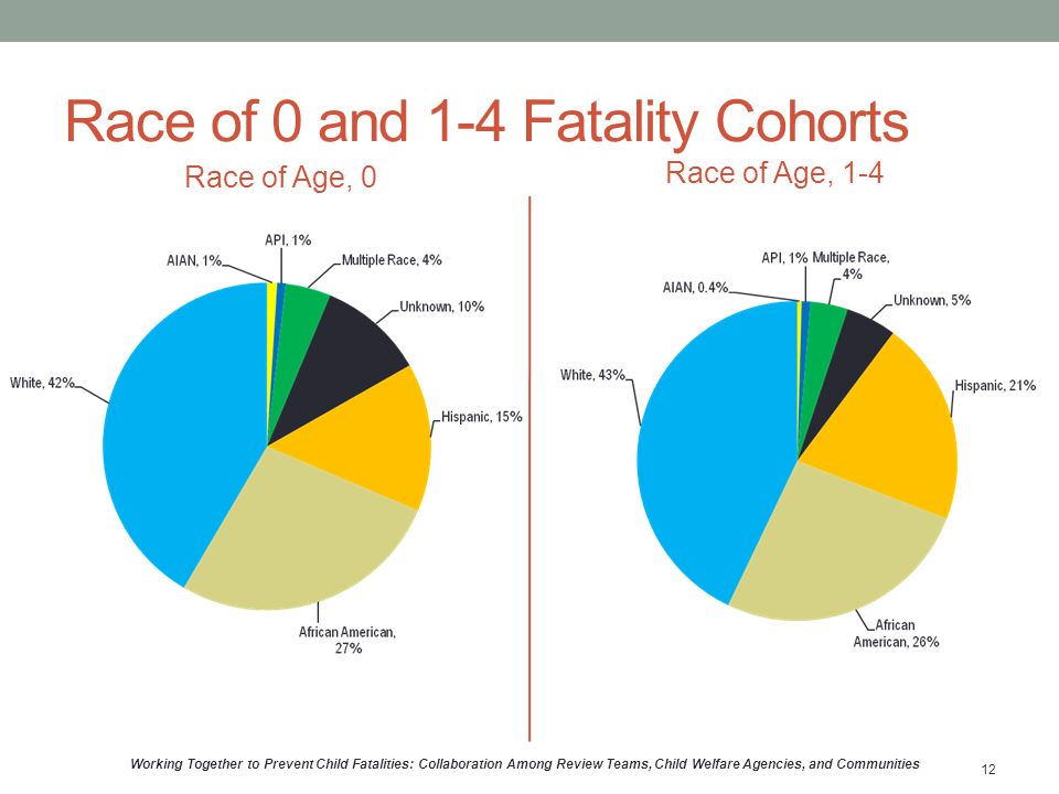 Race of 0 and 1-4 Fatality Cohorts Race of Age, 0 Race of Age, 1-4 Working Together to Prevent Child Fatalities: Collaboration Among Review Teams, Child Welfare Agencies, and Communities 12