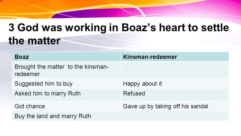 3 God was working in Boazs heart to settle the matter BoazKinsman-redeemer Brought the matter to the kinsman- redeemer Suggested him to buyHappy about it Asked him to marry RuthRefused Got chanceGave up by taking off his sandal Buy the land and marry Ruth