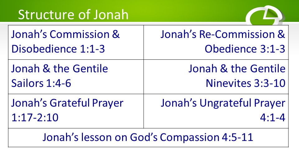 Divisions in Jonah 1:1-17 Gods Commission 2:1-10 Jonahs Confession 3:1-10Ninevehs Conversion 4:1-11Gods Compassion