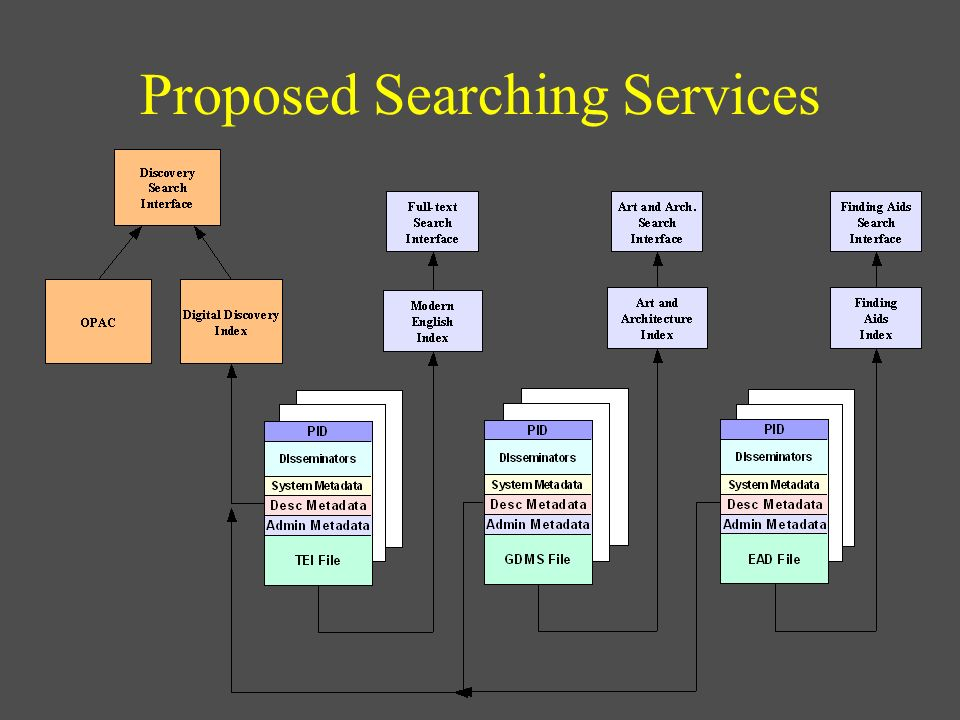 Proposed Searching Services