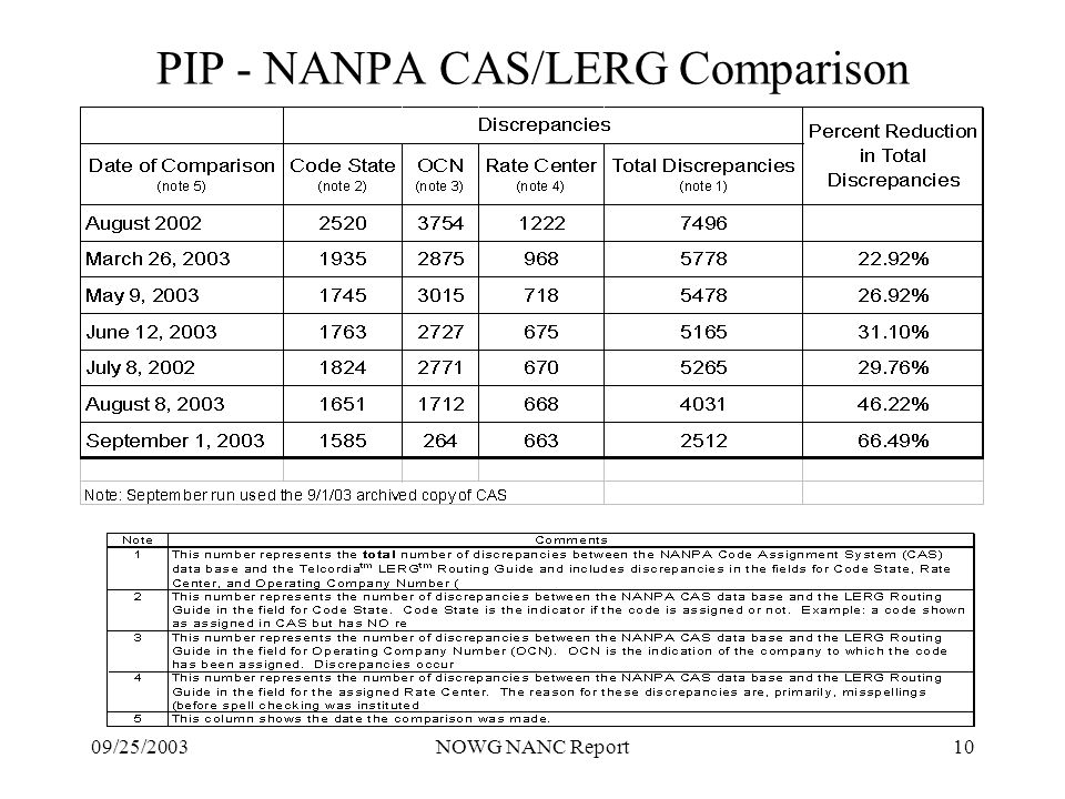 09/25/2003NOWG NANC Report10 PIP - NANPA CAS/LERG Comparison
