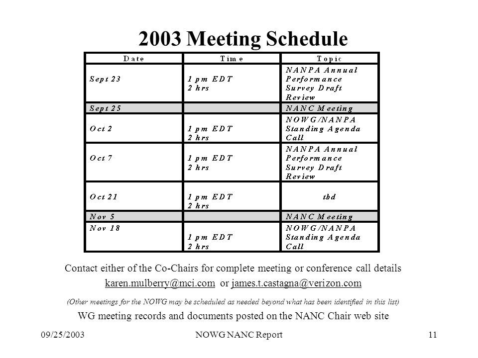 09/25/2003NOWG NANC Report11 2003 Meeting Schedule Contact either of the Co-Chairs for complete meeting or conference call details karen.mulberry@mci.com or james.t.castagna@verizon.com (Other meetings for the NOWG may be scheduled as needed beyond what has been identified in this list) WG meeting records and documents posted on the NANC Chair web site
