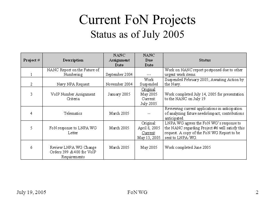 July 19, 2005FoN WG2 Current FoN Projects Status as of July 2005