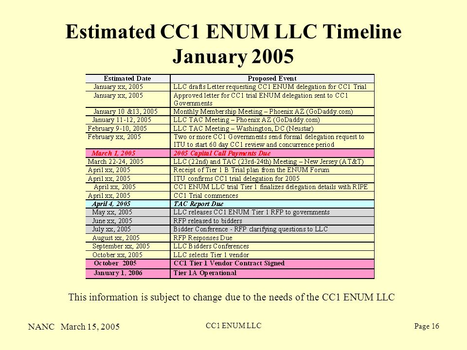 NANC March 15, 2005 CC1 ENUM LLC Page 16 Estimated CC1 ENUM LLC Timeline January 2005 This information is subject to change due to the needs of the CC1 ENUM LLC