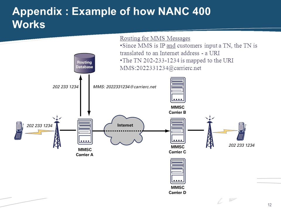 12 Appendix : Example of how NANC 400 Works Routing for MMS Messages Since MMS is IP and customers input a TN, the TN is translated to an Internet address - a URI The TN 202-233-1234 is mapped to the URI MMS:2022331234@carrierc.net