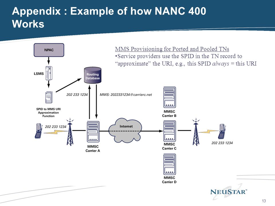 13 Appendix : Example of how NANC 400 Works MMS Provisioning for Ported and Pooled TNs Service providers use the SPID in the TN record to approximate the URI, e.g., this SPID always = this URI