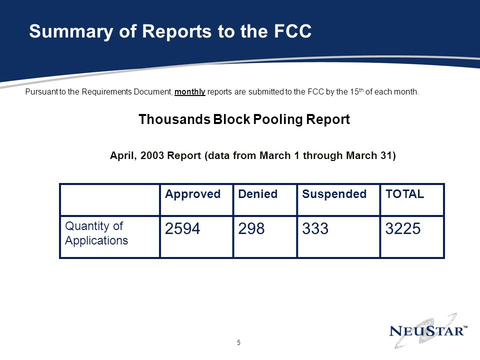 5 Summary of Reports to the FCC Pursuant to the Requirements Document, monthly reports are submitted to the FCC by the 15 th of each month.