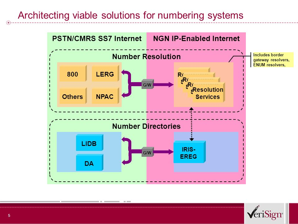 5 NGN IP-Enabled InternetPSTN/CMRS SS7 Internet Architecting viable solutions for numbering systems LERG Resolution Services Number Resolution Number Directories G/W 800 NPAC LIDB IRIS- EREG Others G/W Includes border gateway resolvers, ENUM resolvers, DA Resolution Services