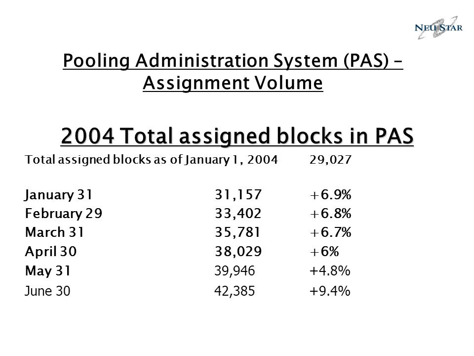 Pooling Administration System (PAS) – Assignment Volume 2004 Total assigned blocks in PAS Total assigned blocks as of January 1, 2004 29,027 January 3131,157 +6.9% February 2933,402+6.8% March 3135,781+6.7% April 30 38,029+6% May 31 39,946+4.8% June 3042,385+9.4%
