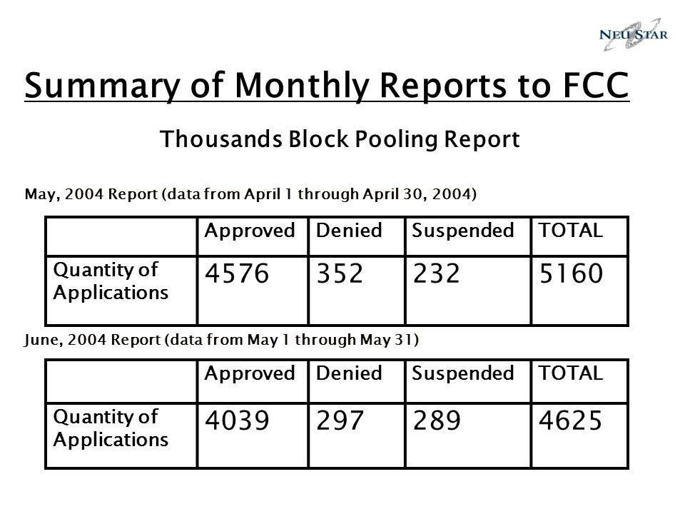 Summary of Monthly Reports to FCC Thousands Block Pooling Report May, 2004 Report (data from April 1 through April 30, 2004) June, 2004 Report (data from May 1 through May 31) ApprovedDeniedSuspendedTOTAL Quantity of Applications 45763522325160 ApprovedDeniedSuspendedTOTAL Quantity of Applications 40392972894625