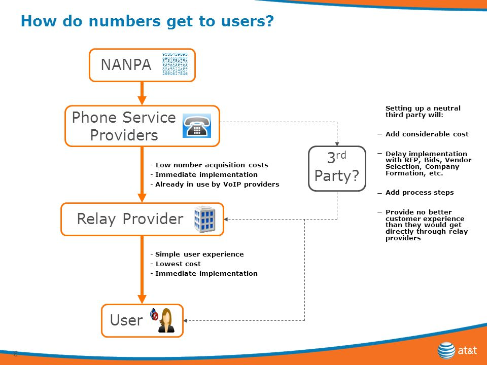 8 How do numbers get to users. NANPA Phone Service Providers 3 rd Party.
