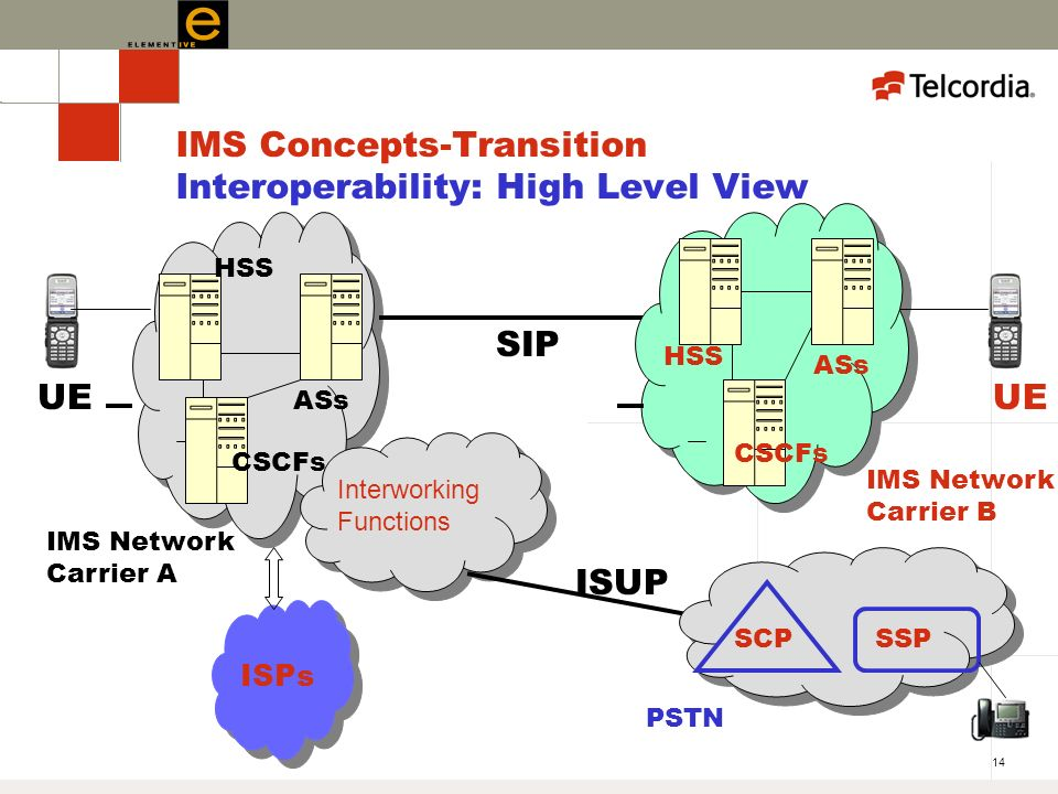 14 IMS Concepts-Transition Interoperability: High Level View UE SIP IMS Network Carrier A IMS Network Carrier B ASs HSS Interworking Functions SSPSCP PSTN ISUP HSS ASs CSCFs ISPs UE