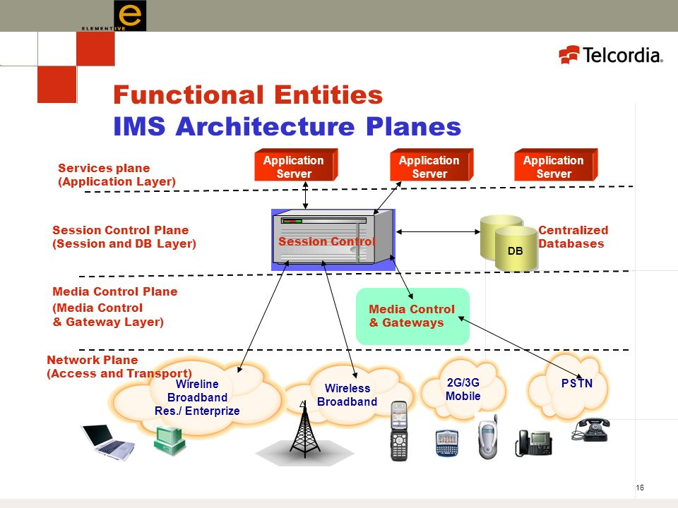 16 Functional Entities IMS Architecture Planes Application Server Session Control DB Centralized Databases Media Control & Gateways PSTN 2G/3G Mobile Wireless Broadband Wireline Broadband Res./ Enterprize Services plane (Application Layer) Session Control Plane (Session and DB Layer) Media Control Plane (Media Control & Gateway Layer) Network Plane (Access and Transport)