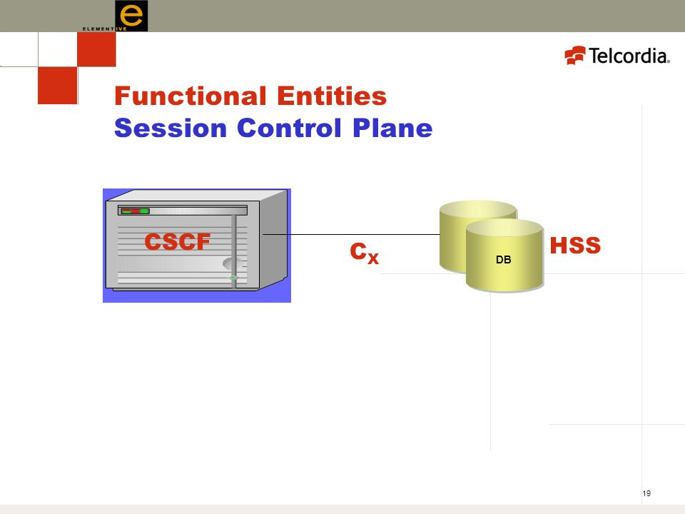 19 Functional Entities Session Control Plane CSCF DB HSS CXCX