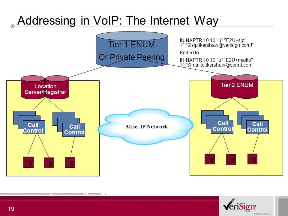 19 Addressing in VoIP: The Internet Way Tier 1 ENUM Or Private Peering Misc.