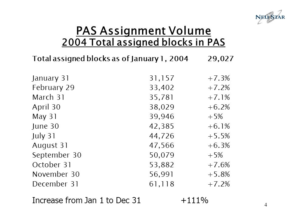 4 PAS Assignment Volume 2004 Total assigned blocks in PAS Total assigned blocks as of January 1, 2004 29,027 January 3131,157 +7.3% February 2933,402+7.2% March 3135,781+7.1% April 30 38,029+6.2% May 3139,946+5% June 3042,385+6.1% July 3144,726+5.5% August 3147,566+6.3% September 3050,079+5% October 3153,882+7.6% November 3056,991+5.8% December 3161,118+7.2% Increase from Jan 1 to Dec 31 +111%