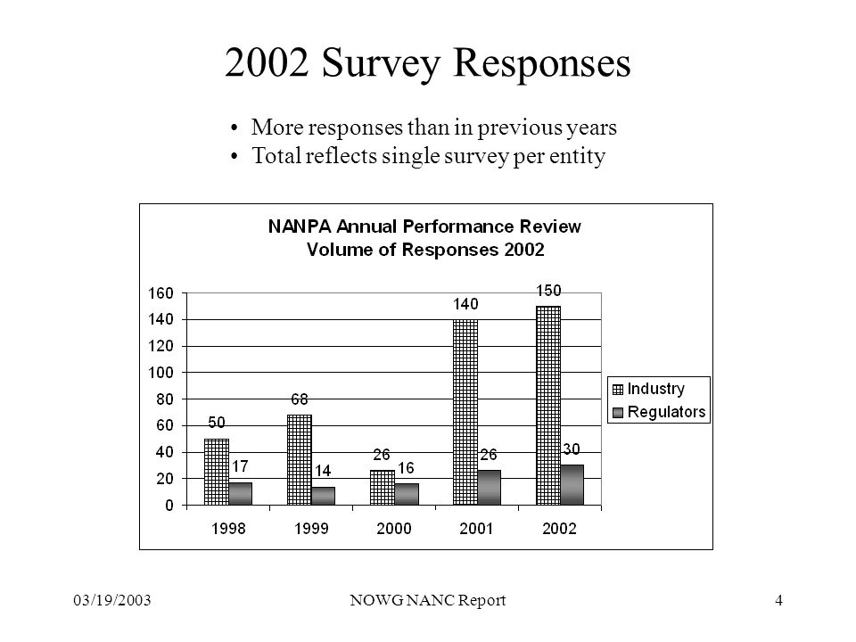 03/19/2003NOWG NANC Report4 2002 Survey Responses More responses than in previous years Total reflects single survey per entity