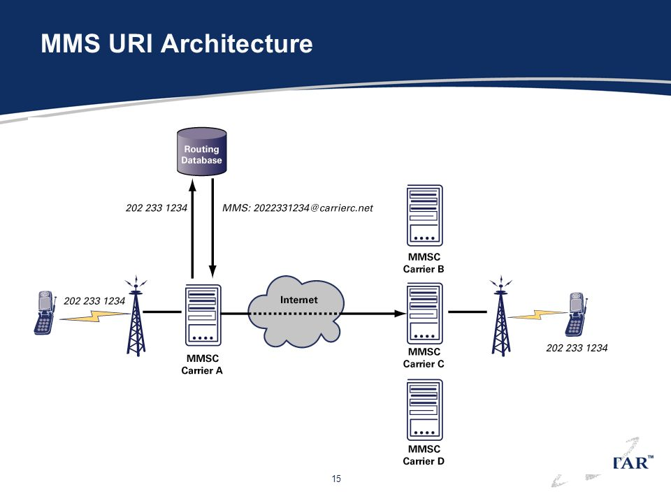 15 MMS URI Architecture
