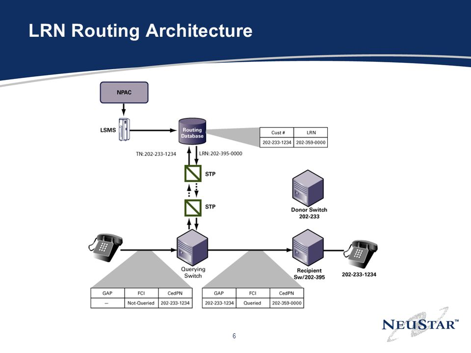 6 LRN Routing Architecture