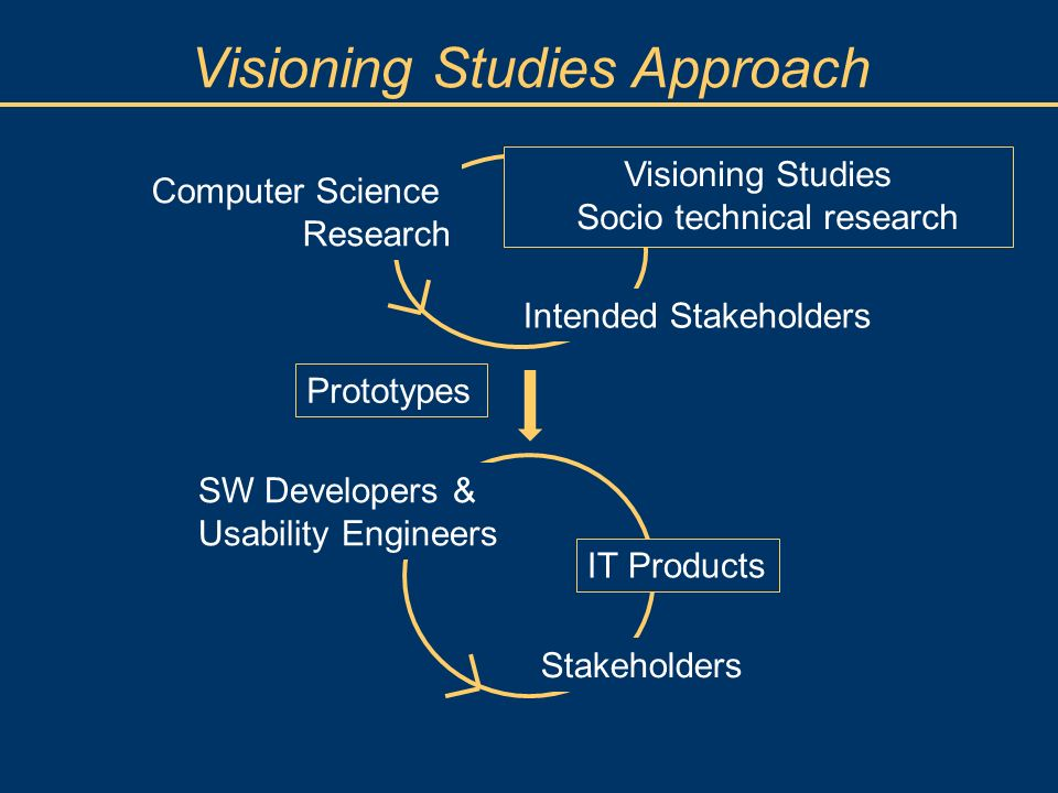Visioning Studies Approach Visioning Studies Socio technical research SW Developers & Usability Engineers IT Products Stakeholders Intended Stakeholde