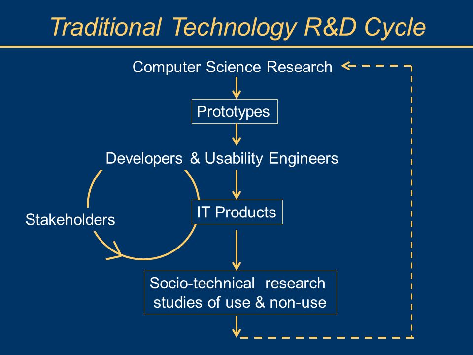 Traditional Technology R&D Cycle Computer Science Research Prototypes Socio-technical research studies of use & non-use Developers & Usability Enginee