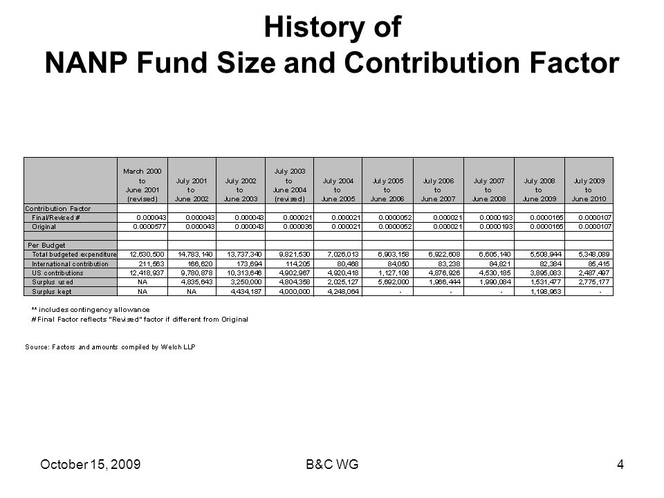 October 15, 2009B&C WG4 History of NANP Fund Size and Contribution Factor