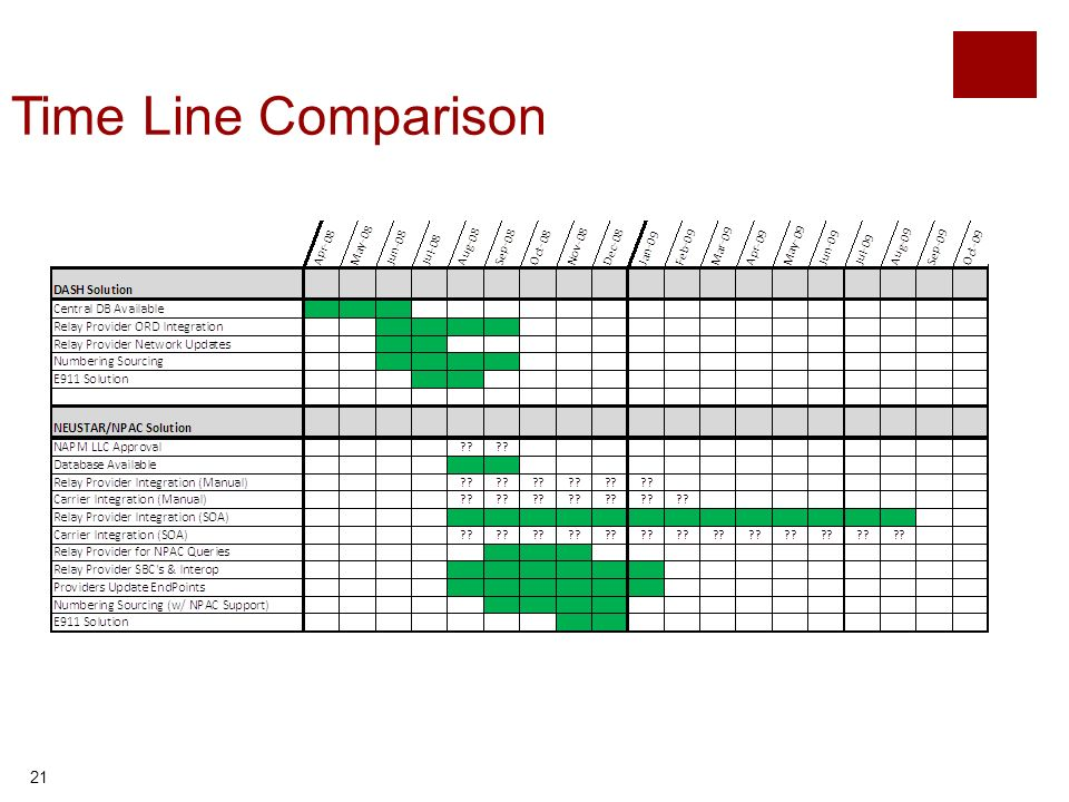 21 Time Line Comparison