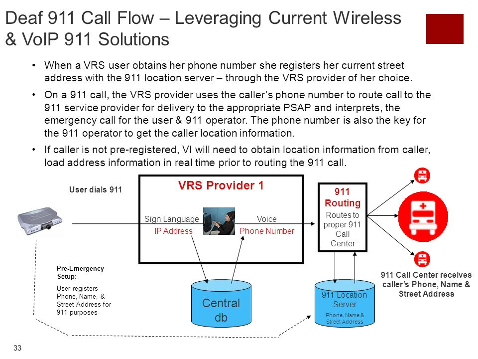 33 Deaf 911 Call Flow – Leveraging Current Wireless & VoIP 911 Solutions 911 Location Server Phone, Name & Street Address Central db VRS Provider 1 Phone Number User dials 911 Voice IP Address 911 Routing Sign Language Routes to proper 911 Call Center Pre-Emergency Setup: User registers Phone, Name, & Street Address for 911 purposes 911 Call Center receives callers Phone, Name & Street Address When a VRS user obtains her phone number she registers her current street address with the 911 location server – through the VRS provider of her choice.