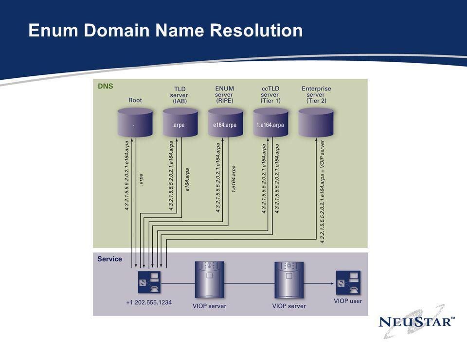 Enum Domain Name Resolution