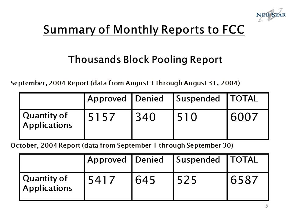 5 Summary of Monthly Reports to FCC Thousands Block Pooling Report September, 2004 Report (data from August 1 through August 31, 2004) October, 2004 Report (data from September 1 through September 30) ApprovedDeniedSuspendedTOTAL Quantity of Applications 51573405106007 ApprovedDeniedSuspendedTOTAL Quantity of Applications 54176455256587
