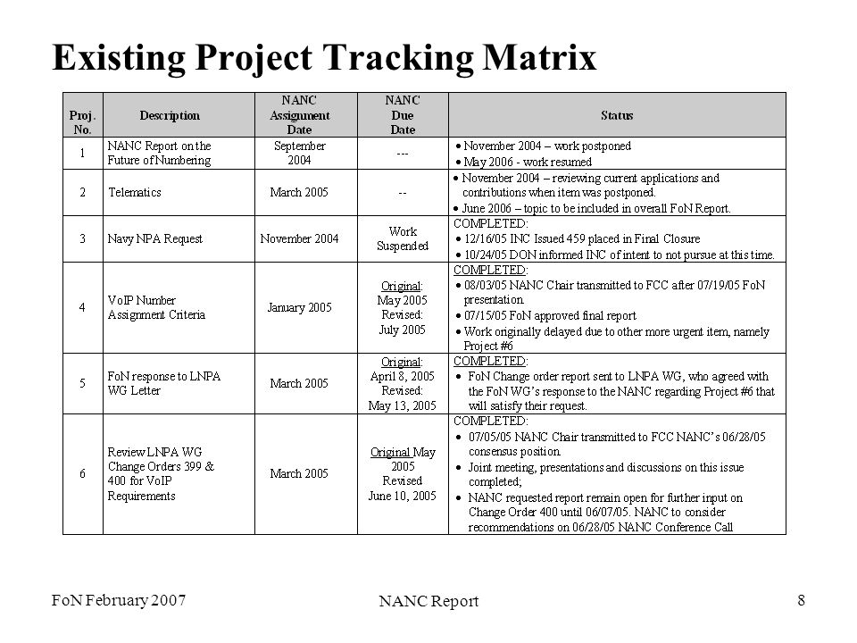 FoN February 2007 NANC Report 8 Existing Project Tracking Matrix