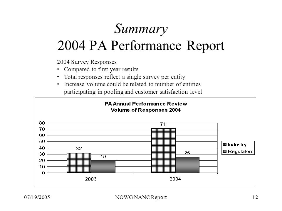 07/19/2005NOWG NANC Report12 Summary 2004 PA Performance Report 2004 Survey Responses Compared to first year results Total responses reflect a single survey per entity Increase volume could be related to number of entities participating in pooling and customer satisfaction level