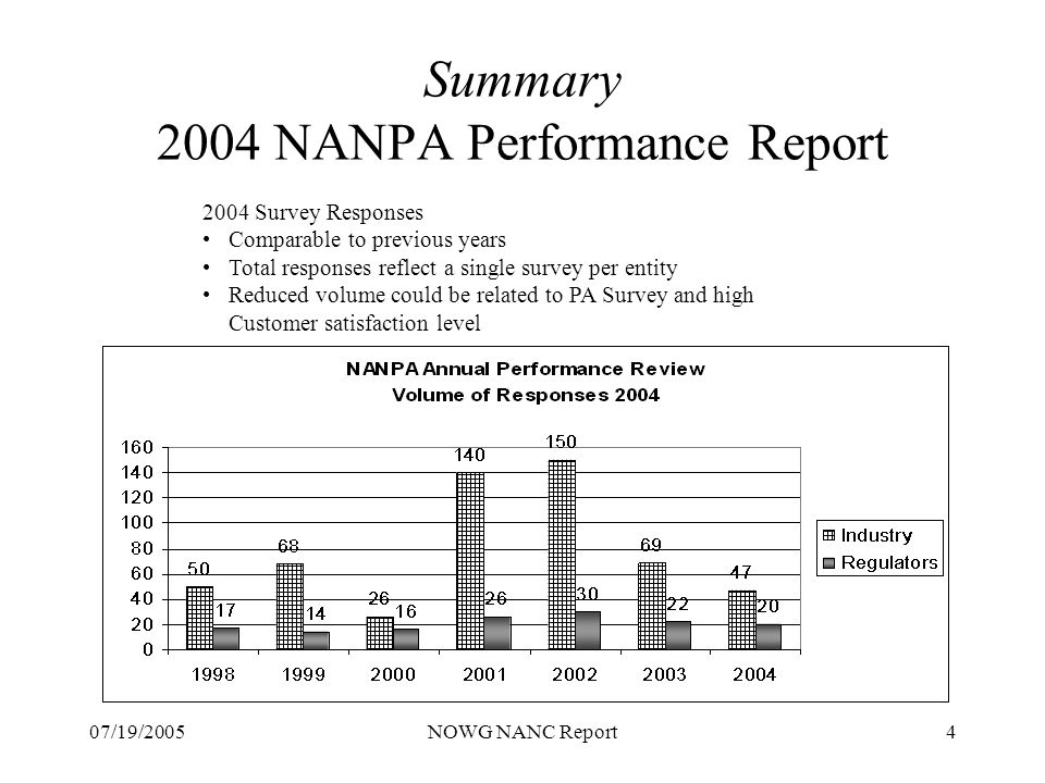 07/19/2005NOWG NANC Report4 Summary 2004 NANPA Performance Report 2004 Survey Responses Comparable to previous years Total responses reflect a single